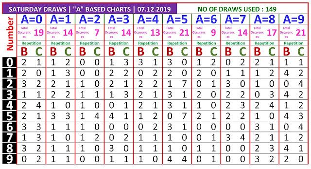 Kerala lottery result A based chart of Saturday Karunya  lottery on 07.12.2019