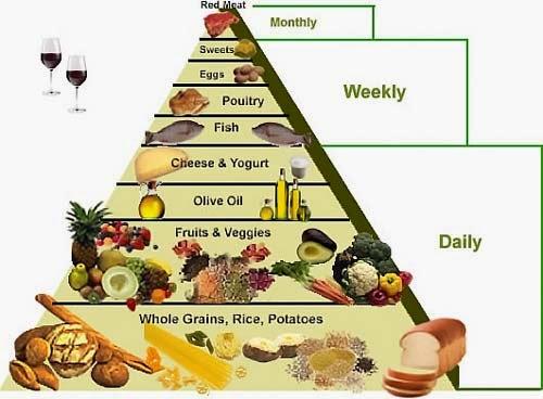diet-mediterania