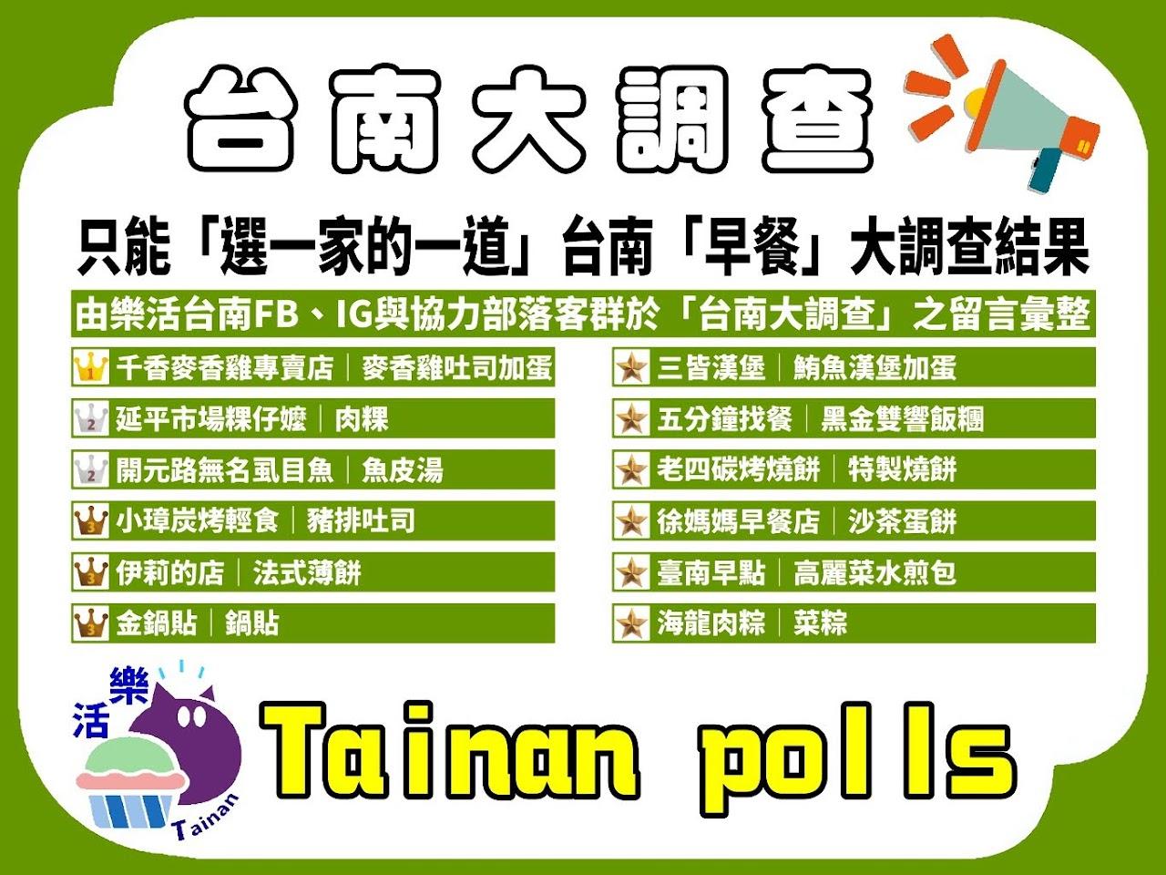 第一屆|只能「選一家的一道早餐」台南人推薦必吃早餐|台南大調查|Tainan Polls