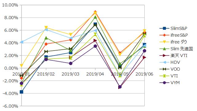 2019年6月までのインデックス投資の損益率