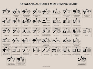 Katakana alphabets with pictorial mapping