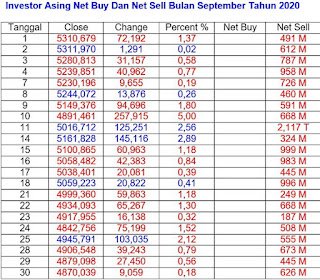 Net Buy dan Net Sell September 2020