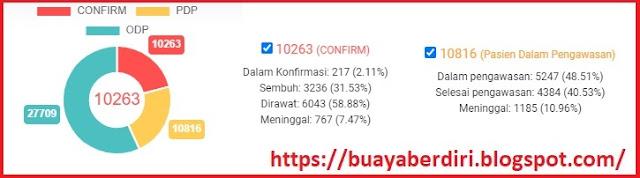 Jumlah PDP,ODP dan Confirm di Jawa Timur