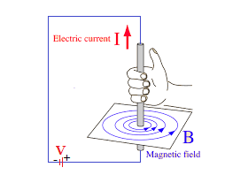 Magnetic field due to current