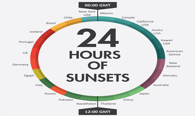 Around the world 24 hours of sunsets #infographic
