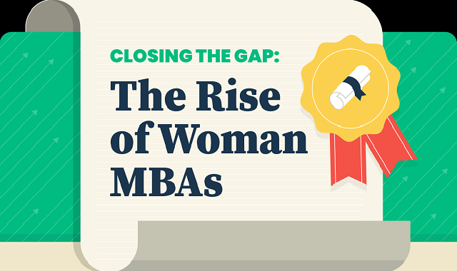 The increase in women ratio in MBA programs