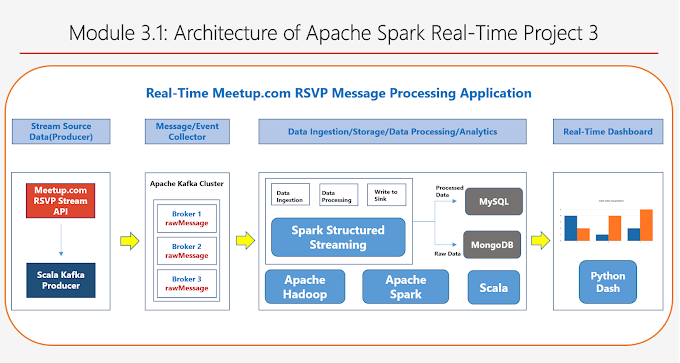 Module 3.1: Architecture of Apache Spark Real-Time Project 3