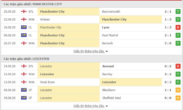 12BET Soi kèo Man City vs Leicester, 22h30 ngày 27/9-Ngoại hạng Anh Mc3