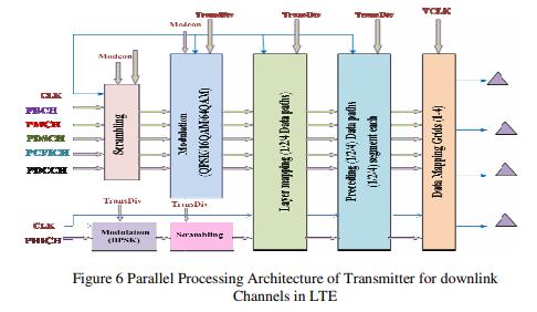 International Journal Of VLSI Design & Communication Systems