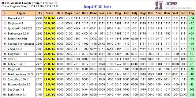 Chess Engines Diary - Tournaments 2021 - Page 7 2021.05.08.JCERAmateurLeagueE4.ed46