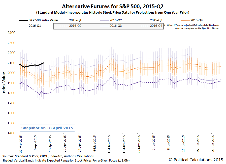 S&P 500 Alternative Futures - 2015-Q2 - Standard Model - Snapshot on 10 April 2015