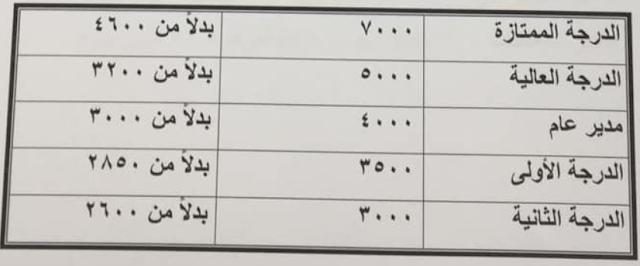 تفاصيل خبر زيادات الرواتب فى يوليو بعد رفع الحد الأدنى للأجور لـ2000 جنيه بالتفصيل الممل