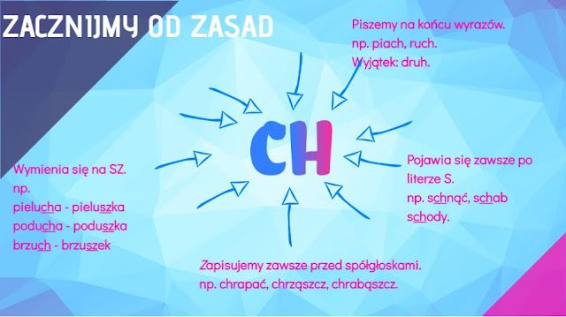 ch i h, ortografia, karta pracy, ćwiczenia ortograficzne, pomysłowa polonistka, www.pomyslowapolonistka.blogspot.com