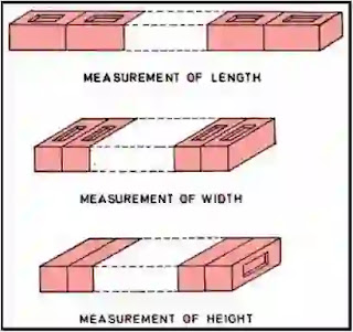 Masonry Construction, Test on Bricks, types of test on bricks, Absorption, Crushing strength, Hardness,  soluble salts, Shape, size, Soundness,