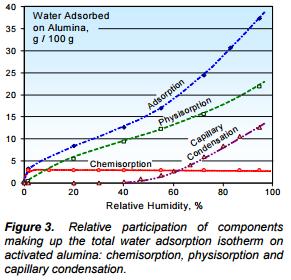 Parameter Utama Vessel Sizing untuk Alumina Aktif