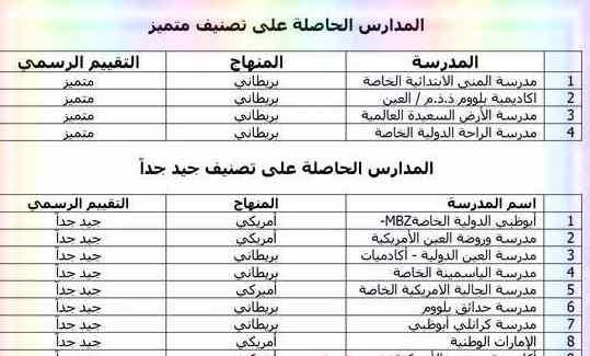 التقييم الرسمي لأداء المدارس فى إمارة أبوظبى