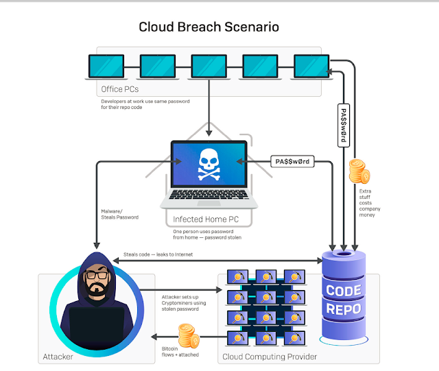 Cryptomining Cloud Breach Scenario