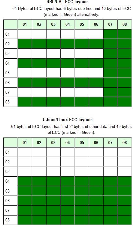 TI Davinci DM368 Development Notes: [IPNC][DM368] BBT