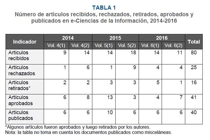 Estadísticas de la Revista