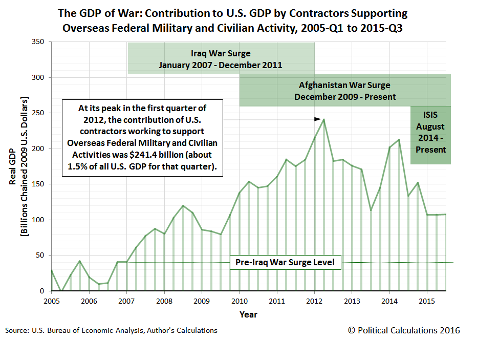 The GDP of War: Contribution to U.S. GDP by Contractors Supporting Overseas Federal Military and Civilian Activity, 2005-Q1 to 2015-Q3