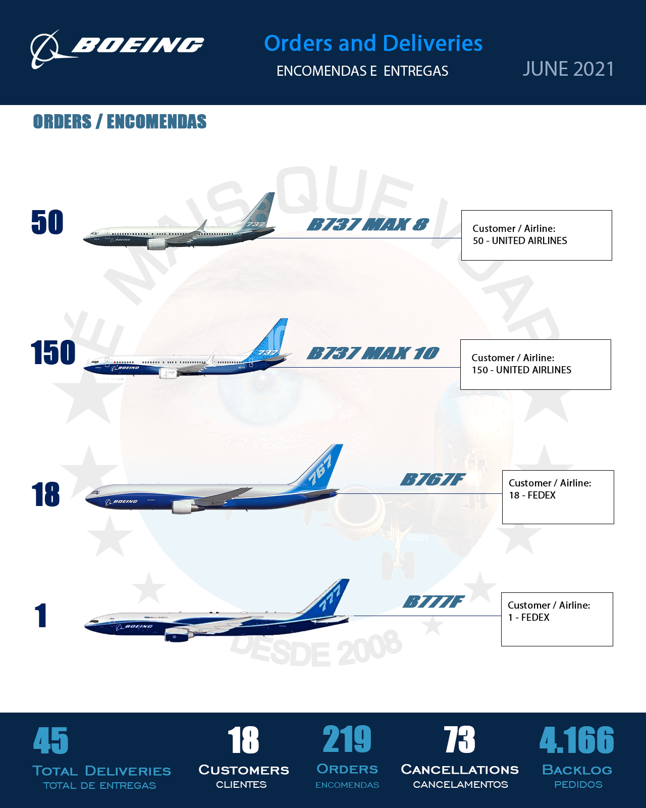 INFOGRAPHIC • Orders and Deliveries Boeing Airplanes — June 2021   MORE THAN FLY