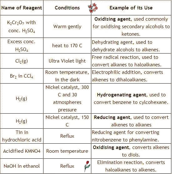 How to Memorize Reagents for Organic and Inorganic Chemistry