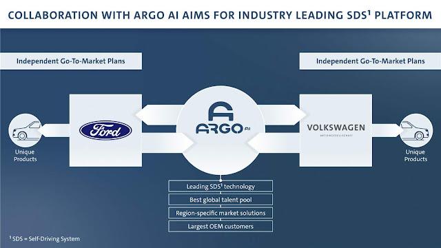 VW e Ford ampliam cooperação a e-mobilidade e autônomos