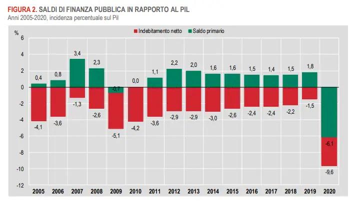Saldi di finanza pubblica in rapporto al PIL