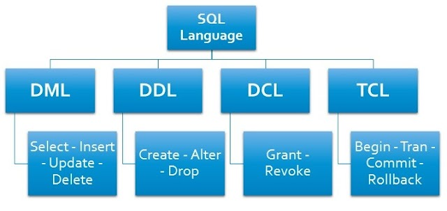 SQL 指令大全