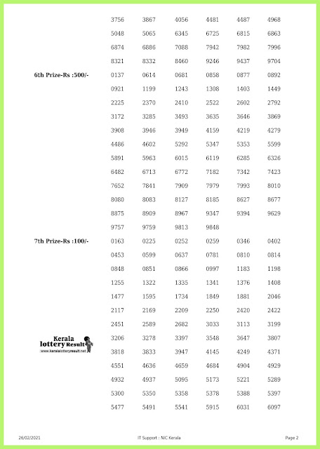 Off. Kerala Lottery Result 26.2.2021 Out, Nirmal NR-213 Winners List