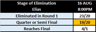 WWE King of the Ring 2019 Betting: Stage of Elias' Elimination