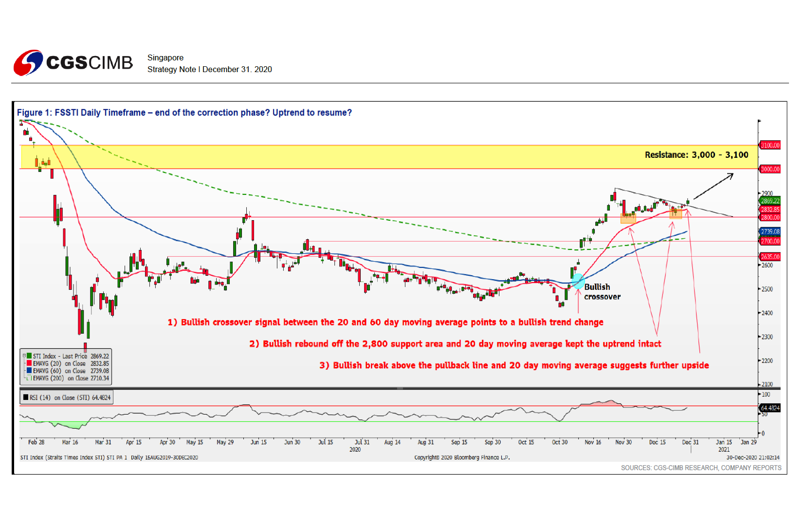 Singapore Market Strategy - CGS-CIMB Research | SGinvestors.io