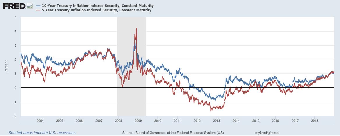 Feds Announce New Idea Regulations >> Stephen Williamson New Monetarist Economics