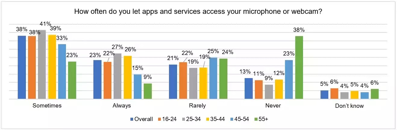 Chart 1: Allowing microphone or webcam access in apps and services, by age breakdown