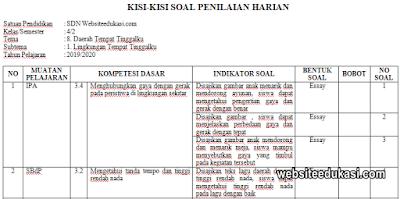Kisi-kisi PH Kelas 4 Tema 8 Kurikulum 2013 Tahun 2019/2020