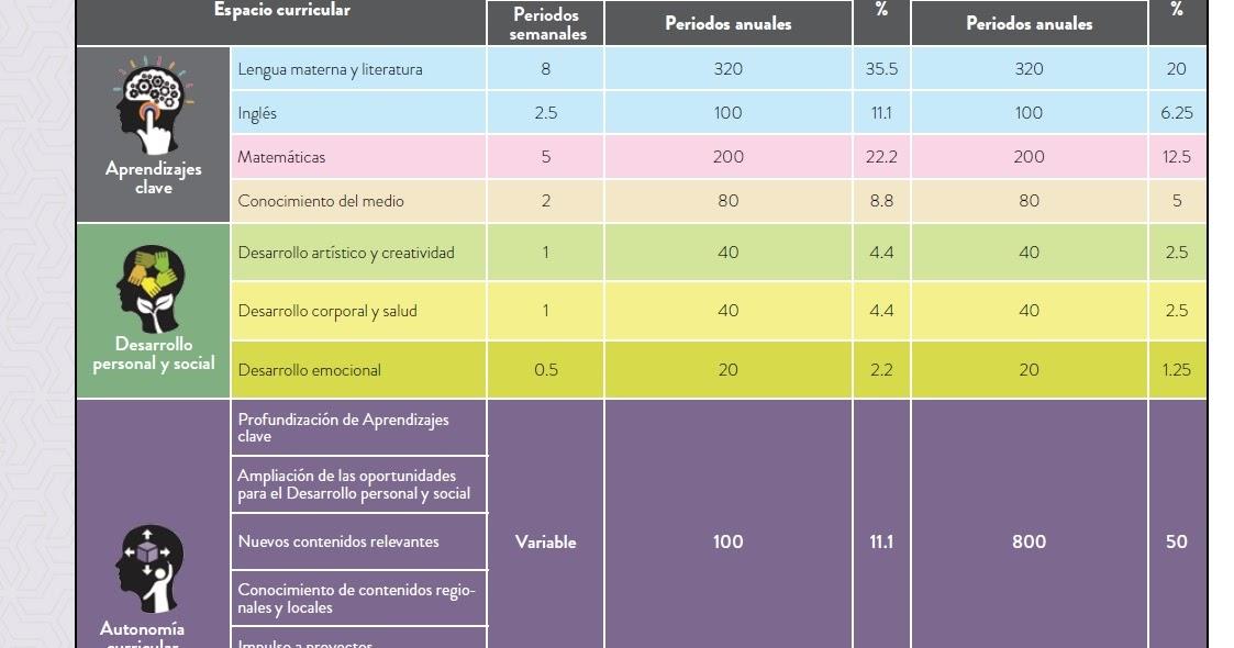 Distribuci n del tiempo lectivo en la propuesta curricular - Tiempo en puertollano por horas ...