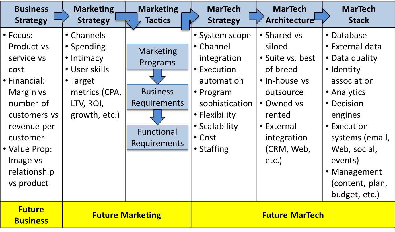 Design Your Best Marketing Technology Stack And Plan The
