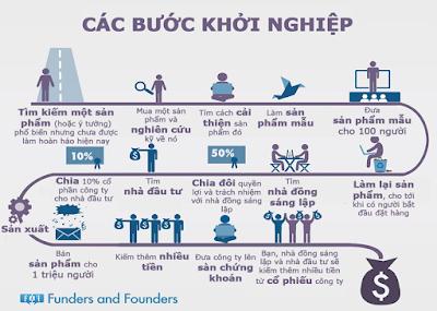Kế hoạch khởi nghiệp kinh doanh online