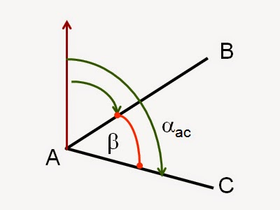 Penentuan Posisi Suatu Titik (Geomatika)