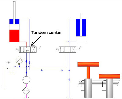 tandem center hydraulic directional control valve