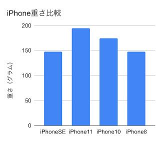 iPhoneの重さ比較