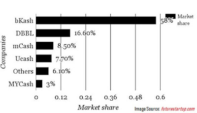 bkash market share in bangladesh