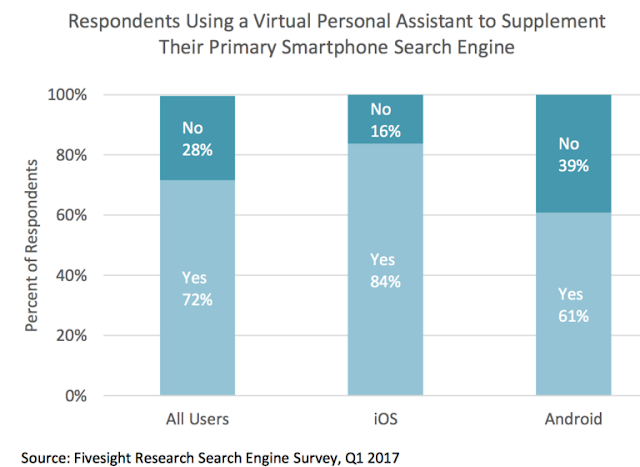 Comparative study on personal assistant mobile search using Google and Siri