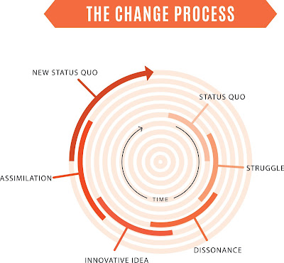 The Stages of Innovative Change