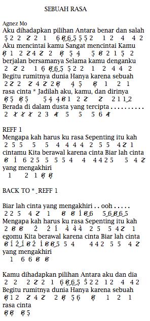Not Angka Pianika Lagu Agnez Mo Sebuah Rasa