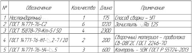 Таблица сварных швов с заполненными примечаниями