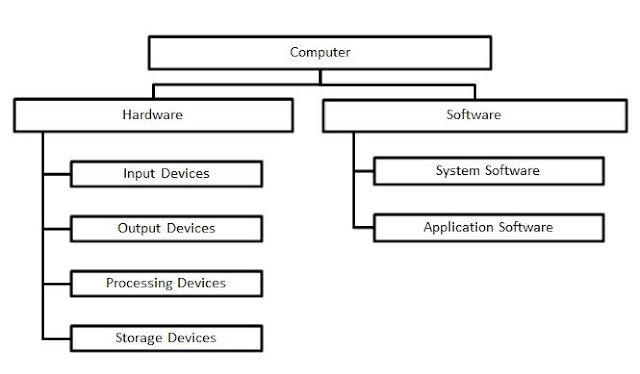 Part of Computer