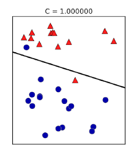 c=1.00 so decision line ilted with respect to horitzontal and trying to correctly classify