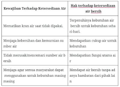 hak dan kewajiban setiap warga masyarakat terhadap air bersih www.simplenews.me