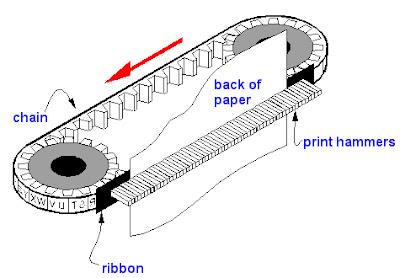 ইমপ্যাক্ট প্রিন্টার-what-is-impact-printer-bengali